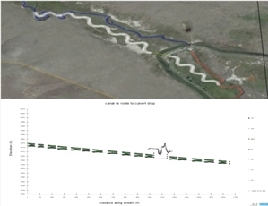 Montana small stream channel re alignment, enhancement and restoration